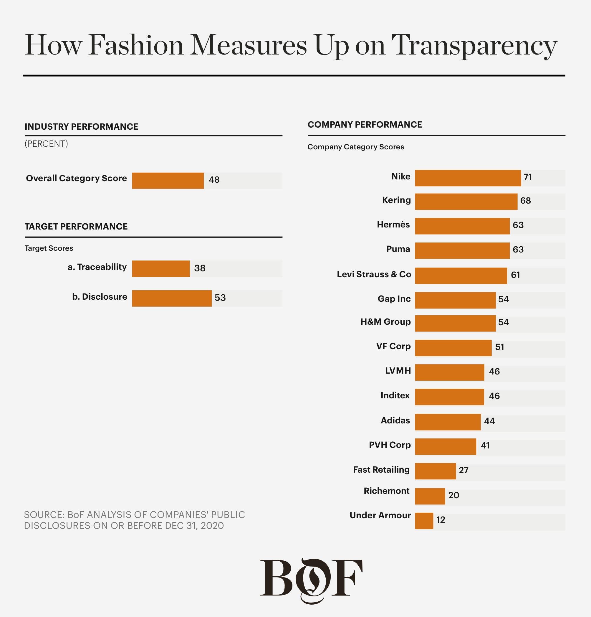 BoF Sustainability Index