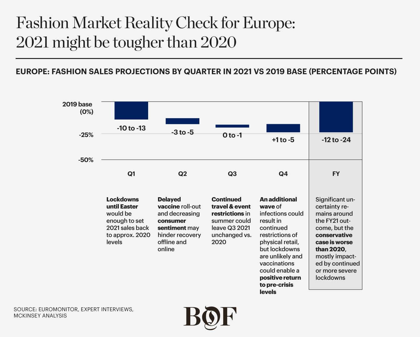 Europe: Fashion Sales Projections by Quarter in 2021 vs 2019 Base (Percentage Points). McKinsey & Company.