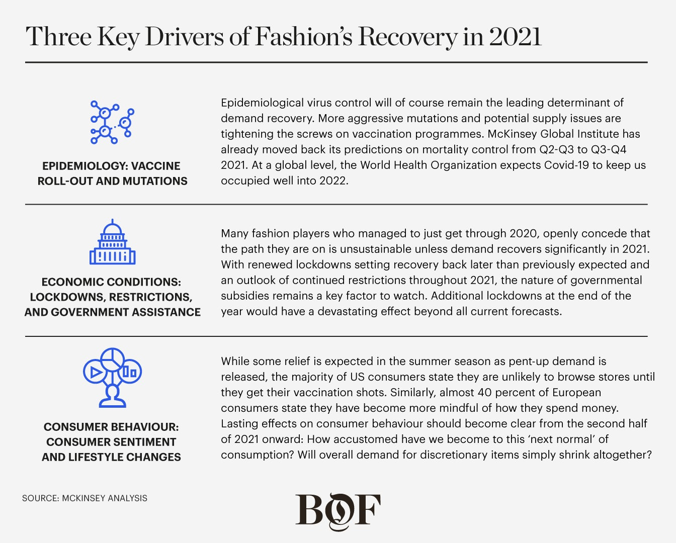 Three Key Drivers of Fashion's Recovery in 2021. McKinsey & Company.